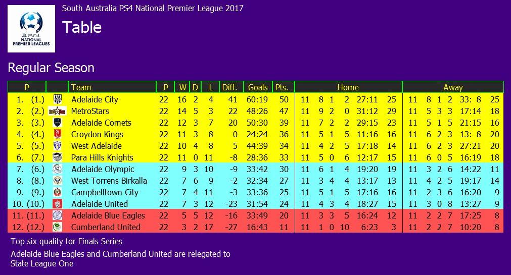 Top 12 Www australia League Table com - Gorgeous Tiny