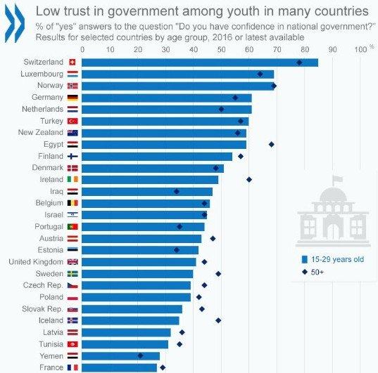 Comparatif de la #Confiance #Gouvernement  Source : GallupWorldPoll <br>http://pic.twitter.com/02c7icXAWh