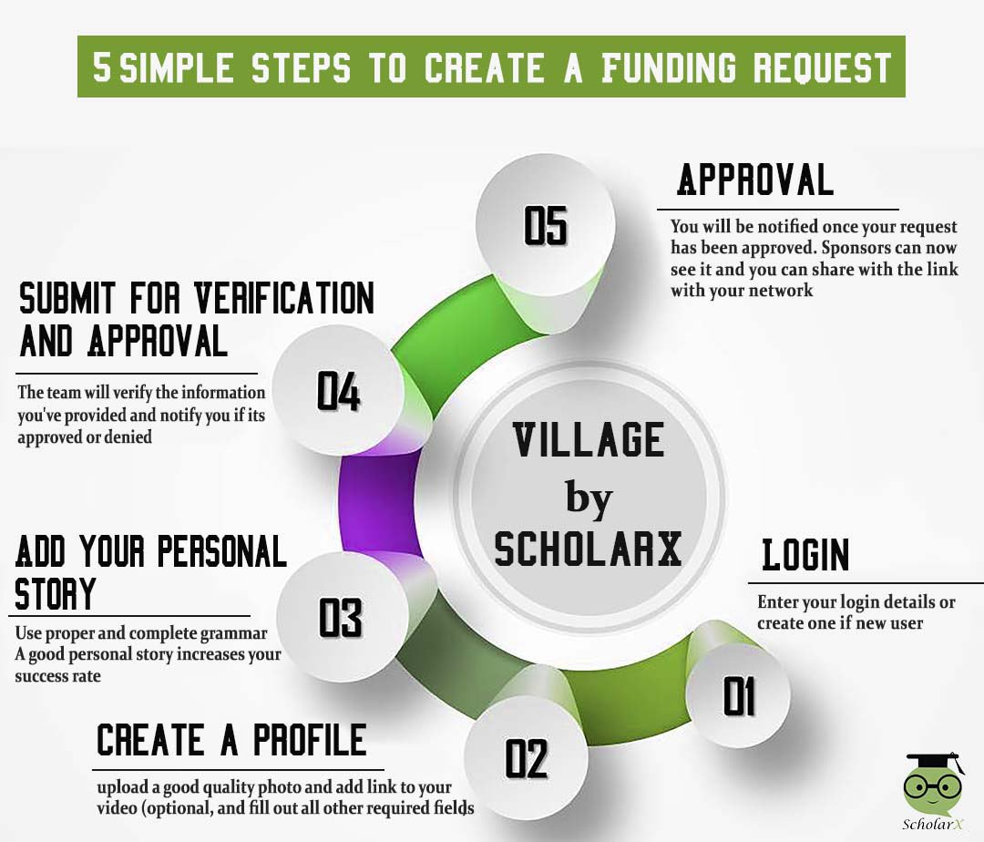 #Village is now live! Please create your funding requests so sponsors can discover you!  https://www. scholarx.co/v2/village  &nbsp;   please share #Education #9ja<br>http://pic.twitter.com/pYZxDe565f