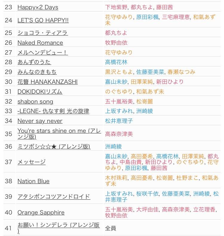 アイドルマスターシンデレラガールズ5thライブツアーSSA公演1日目セットリスト (2枚目はメドレー…