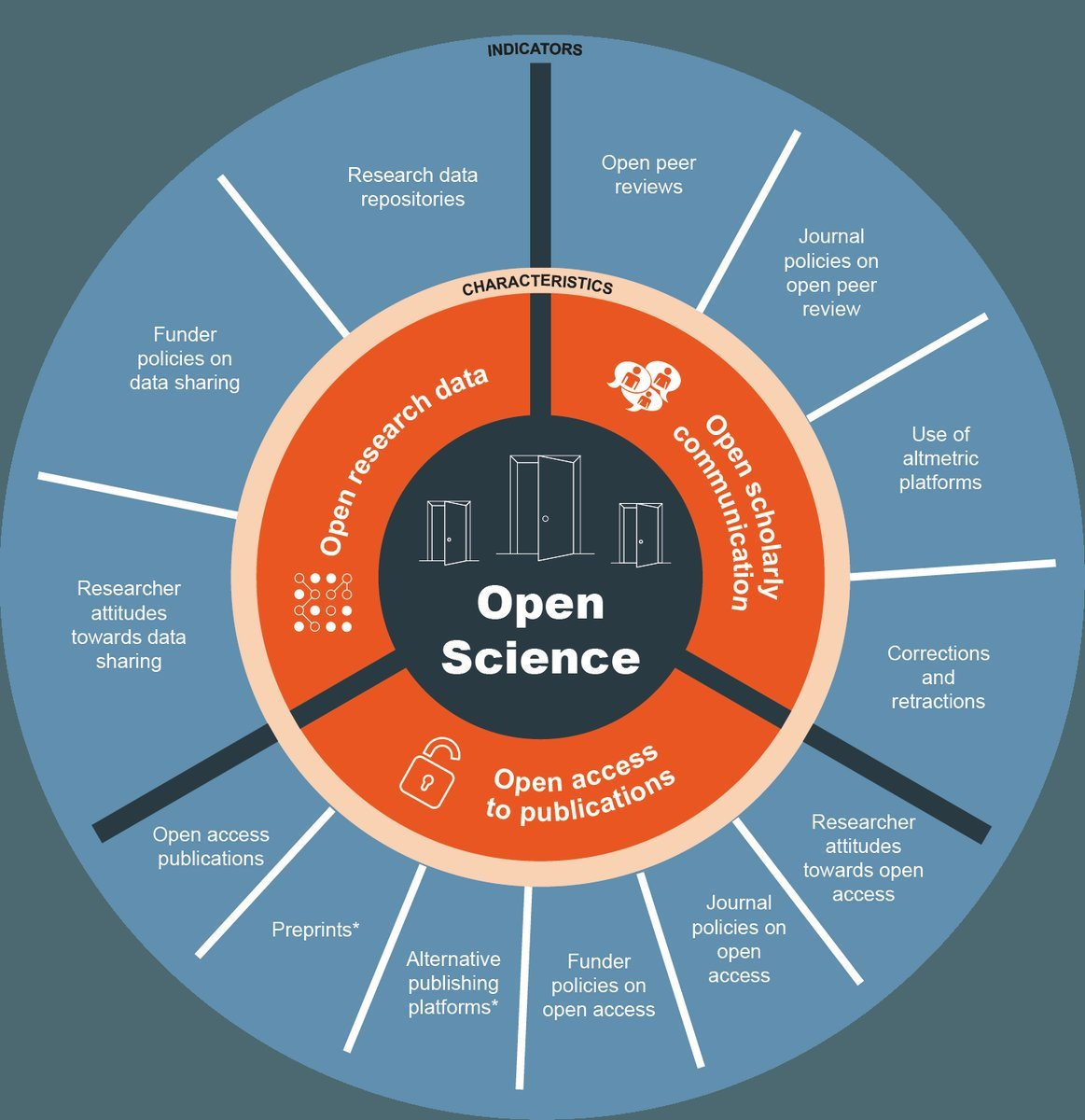 What is #OpenScience ? #DataScience #BigData #AI #IoT #Defstar5 #Mpgvip #MachineLearning #IIoT @binaryloom @cloudpreacher<br>http://pic.twitter.com/D8kkjmxhYO