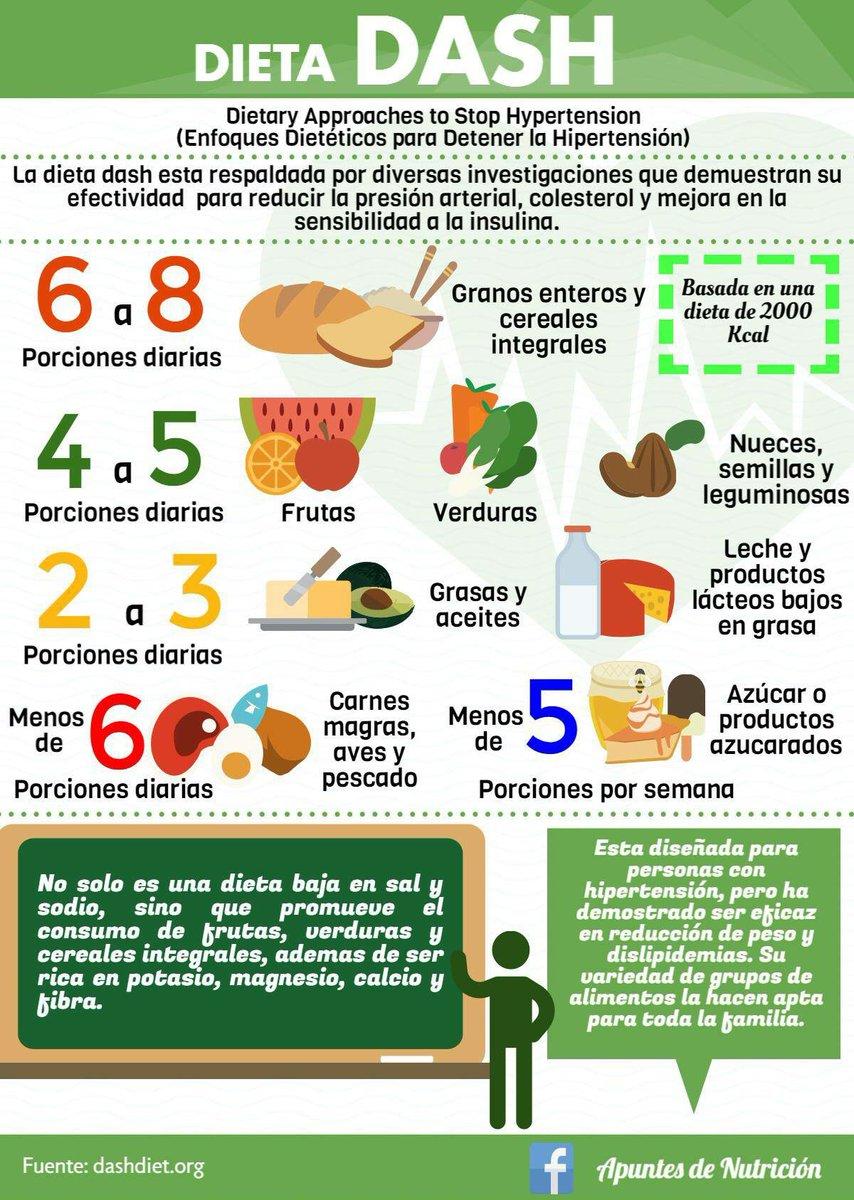 dieta dash para hipertensión uk