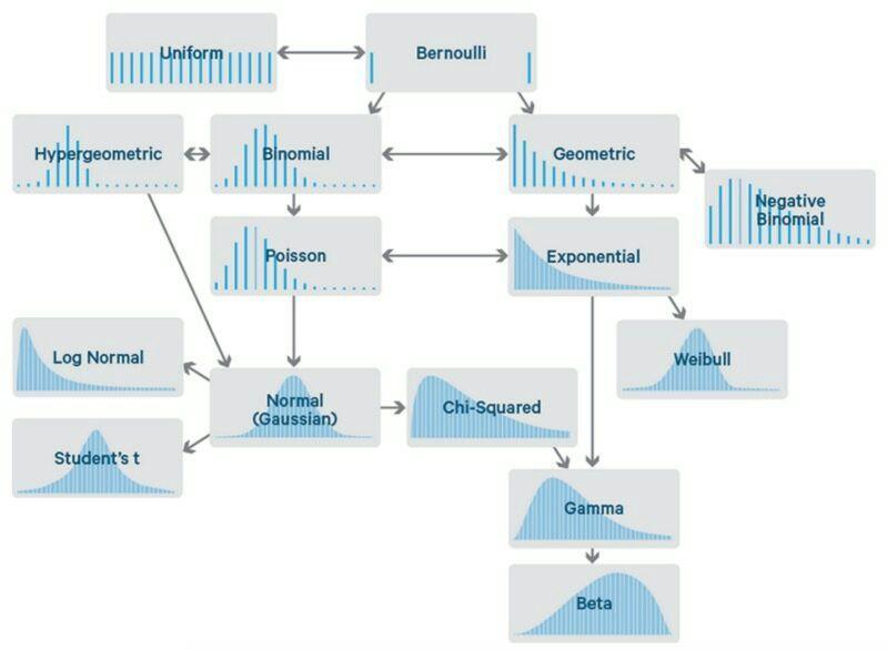 [#Infographic] Common Probability Distributions: The #DataScientist's Crib Sheet    http:// bit.ly/2vwaZXy  &nbsp;    #BigData #Statistics <br>http://pic.twitter.com/L0cxbK9RlK