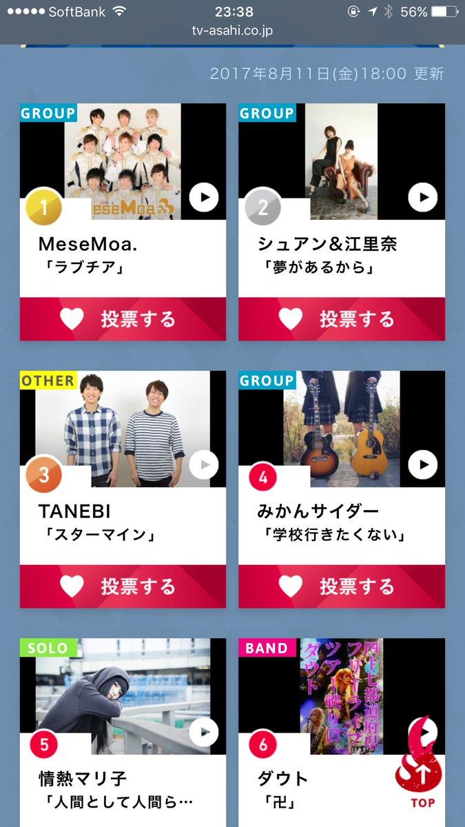 中間発表6位ありがたき🙈  引き続き応援お願いしまっす🙈  tv-asahi.co.jp/music…