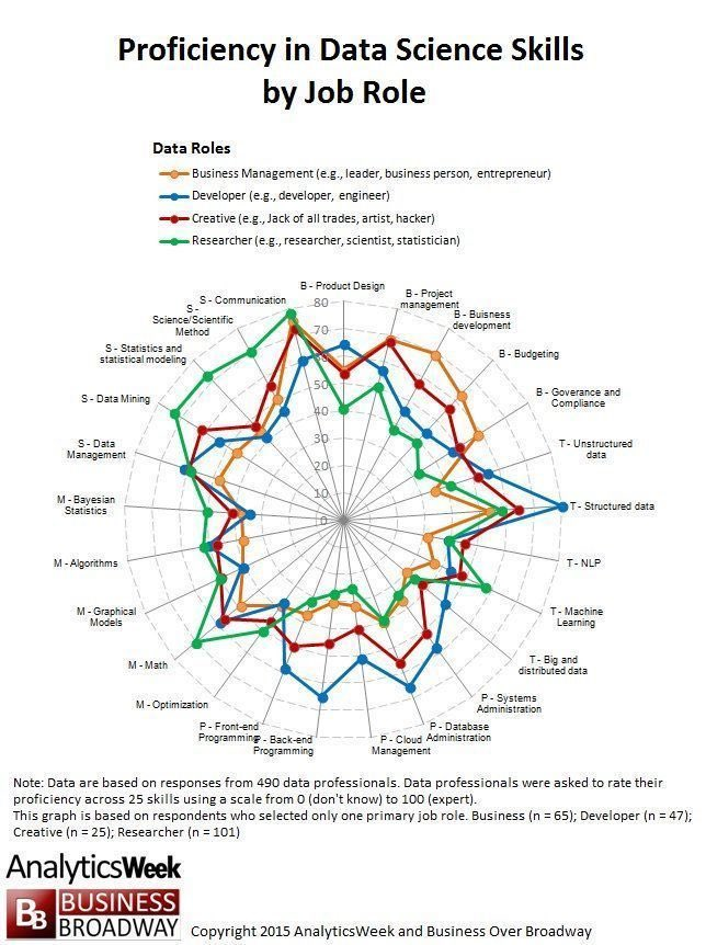 Want to be a #DataScientist? 25 #data skills in the field of #DataScience. #MachineLearning #BigData #DataMining #Statistics @MikeQuindazzi<br>http://pic.twitter.com/Dxqgs2pyft