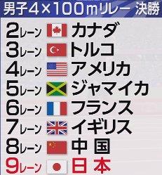 【#TBS #世界陸上 ロンドン🇬🇧9日目】 ◆男子4×100m決勝 ボルトのラストランをジャマイカ…