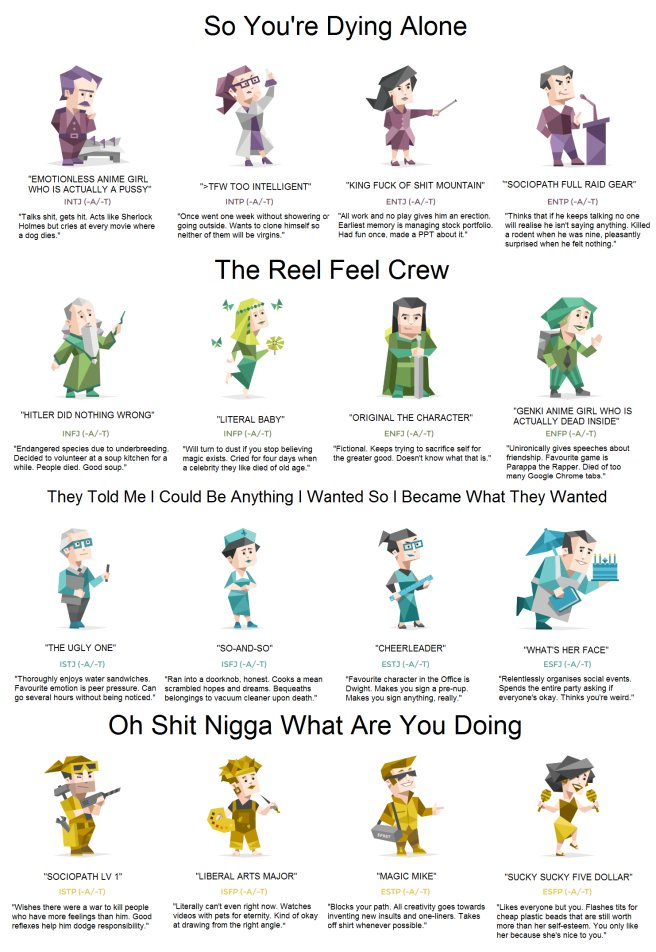shoe on twitter most accurate personality type chart