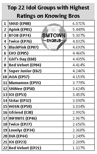 [LIST] SNSD ranks #1 'Idol Group with Highest Ratings on jTBC's Knowing Bros' https://t.co/eaKpxOQfky https://t.co/zD8TRpYa4J