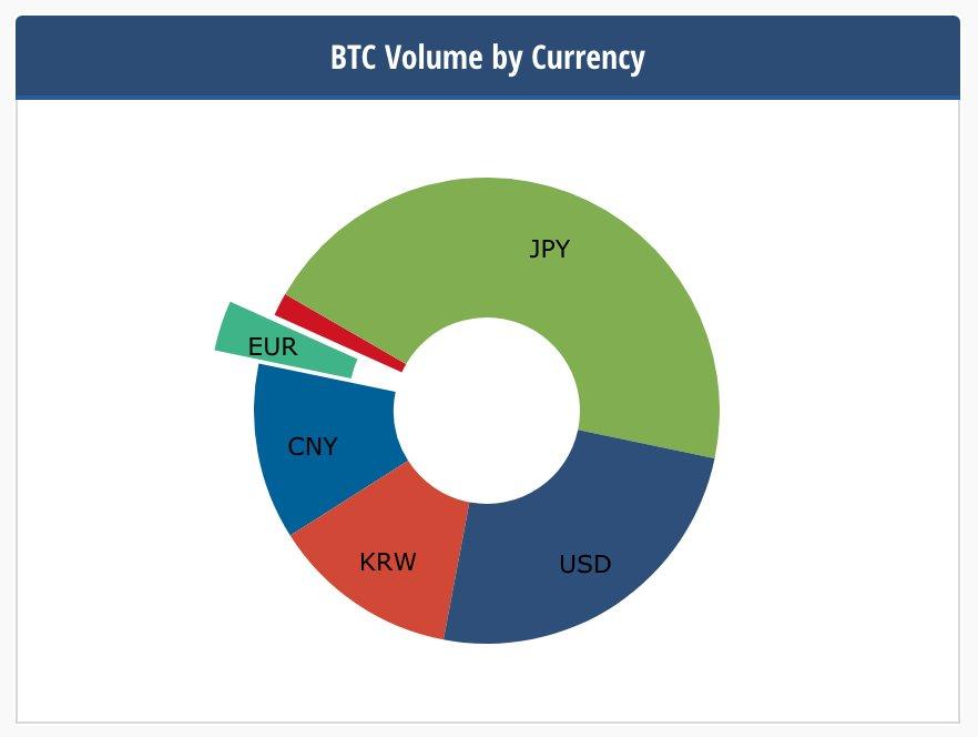 $BTC爆上げ中だけど、日本円の割合が約半分ってのは気になる。 https://t.co/BEhnQEtM8l
