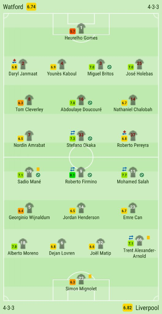Watford 3-3 Liverpool lineups on  http:// SofaScore.com     #WATLFC players rating. #lfcpic.twitter.com/32zzqEKBfK