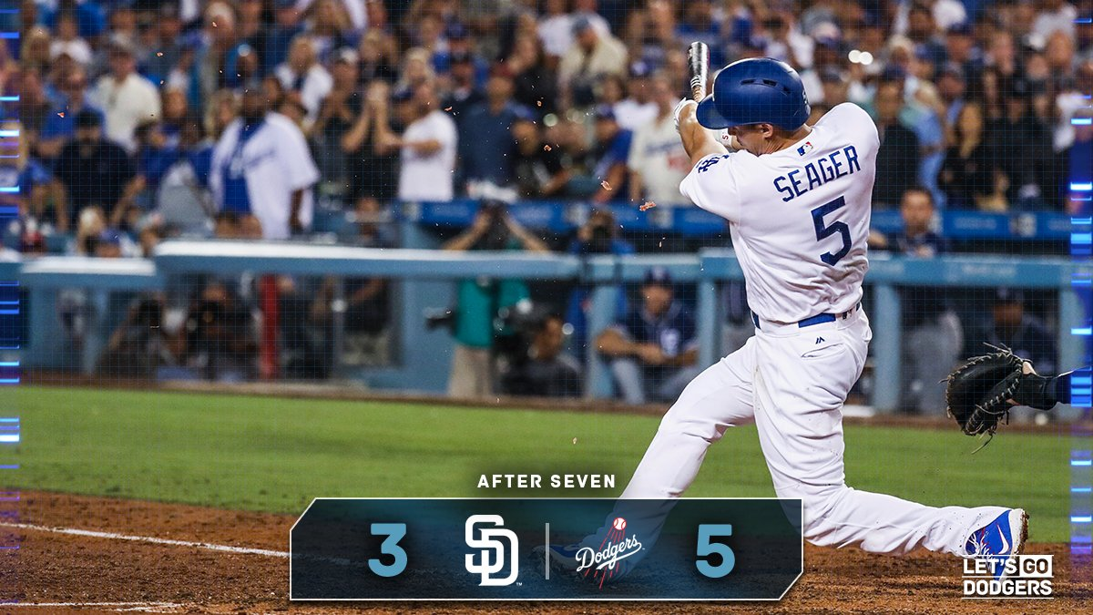 After 7:   #Dodgers 5, Padres 3  �� https://t.co/XOyouevCdM