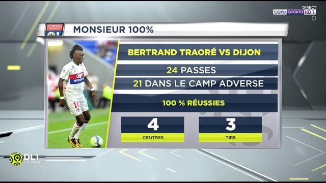 #DL1  Les stats de Bertrand Traoré lors de #SRFCOL  #beINLigue1Confopic.twitter.com/J3Q2U3VxYE