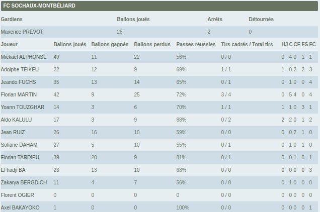 Je regarde les petites stats individuelles de la LFP. Il nous a fait un match de malade Tardieu, non ? #FCSMRCL pic.twitter.com/xlKY3vDF5B