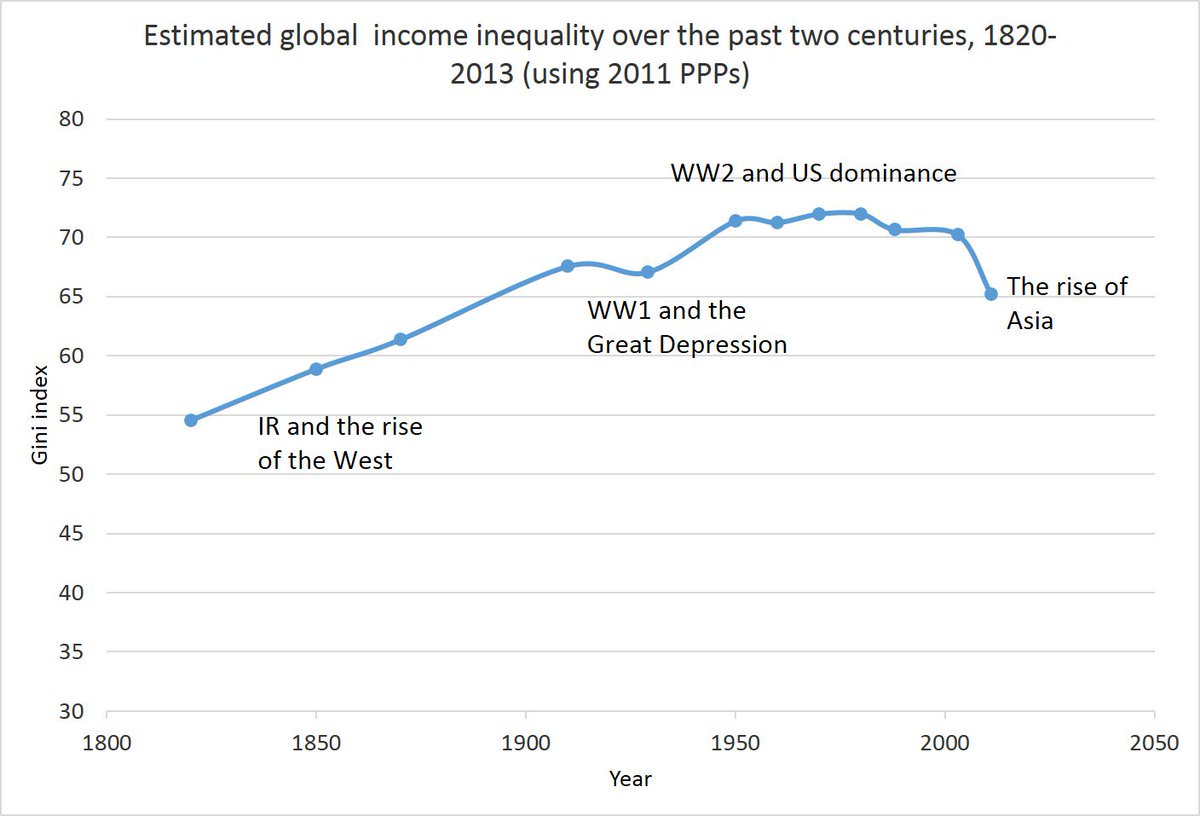 essays on income inequality globalization A common narrative frames globalization as the cause of inequality: by shifting low-skilled jobs from wealthier countries to poorer countries, economic integration has increased inequality within countries while lowering inequality between them.