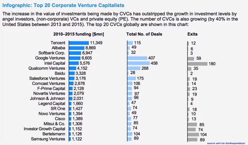The Top 20 Corporate #VCs #CVC 1. Tencent 2. Alibaba 3. Softbank Corp. <br>http://pic.twitter.com/6lvfa5UcxX
