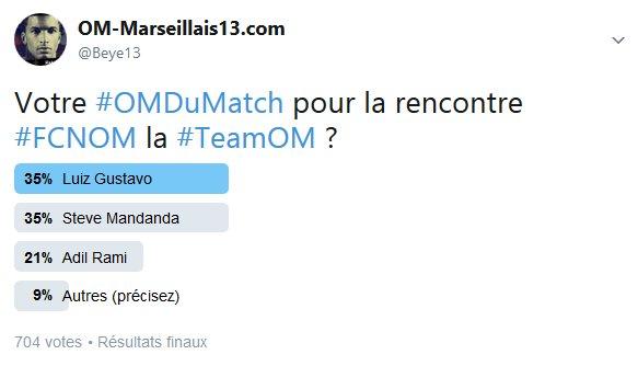 Grande première pour l'#OMDuMatch de #FCNOM, une égalité entre Luiz #Gustavo et Steve #Mandanda avec 35 % des votes la #TeamOM.pic.twitter.com/FzjRLWlzlG