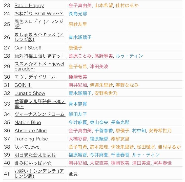 アイドルマスターシンデレラガールズ5thライブツアーSSA公演2日目セットリスト (2枚目はメドレー…