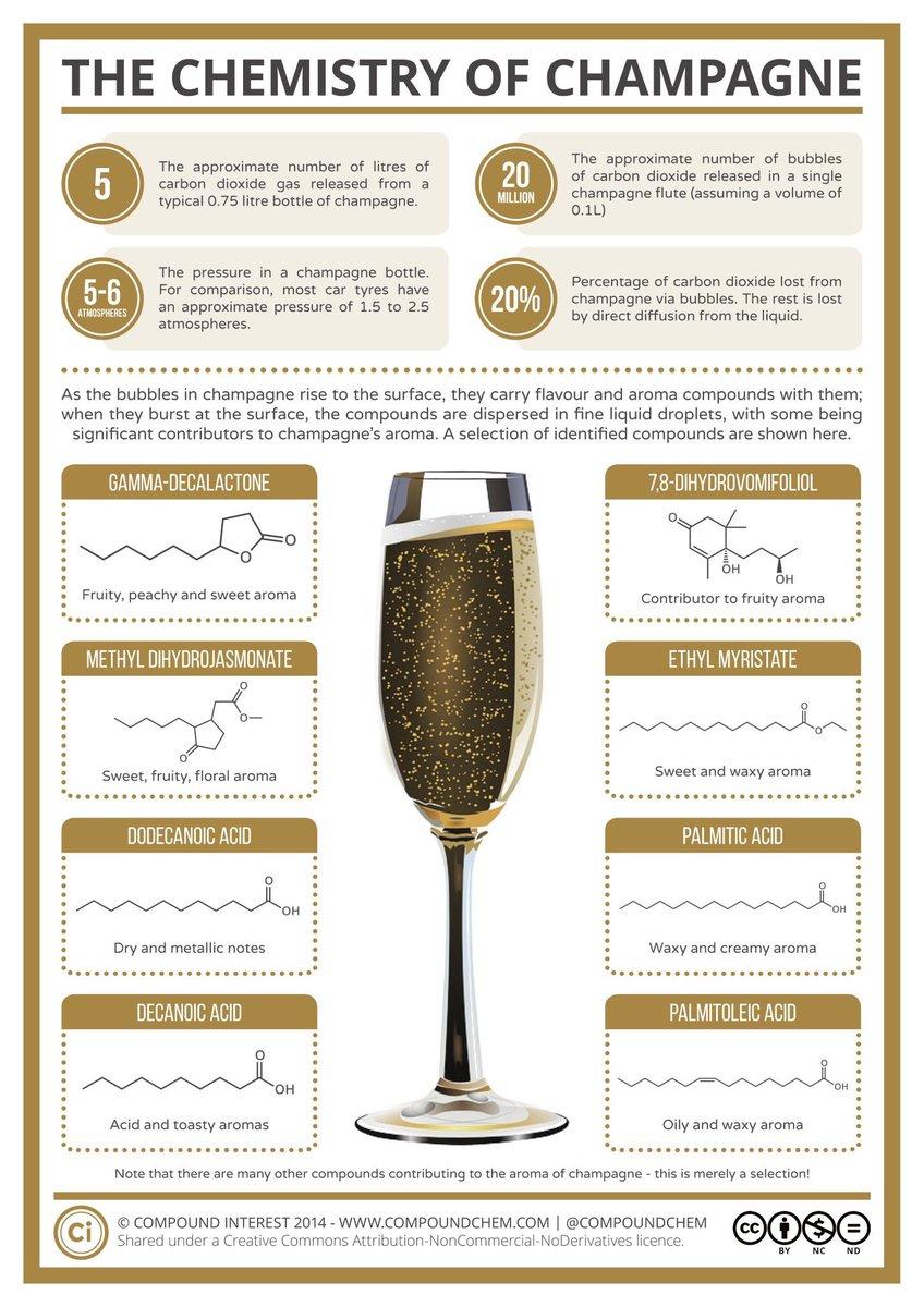 The chemistry of #Champagne poke @NManamanni #Reims   http://www. compoundchem.com/2014/12/30/cha mpagne/ &nbsp; … <br>http://pic.twitter.com/tnRJ2BtcnT