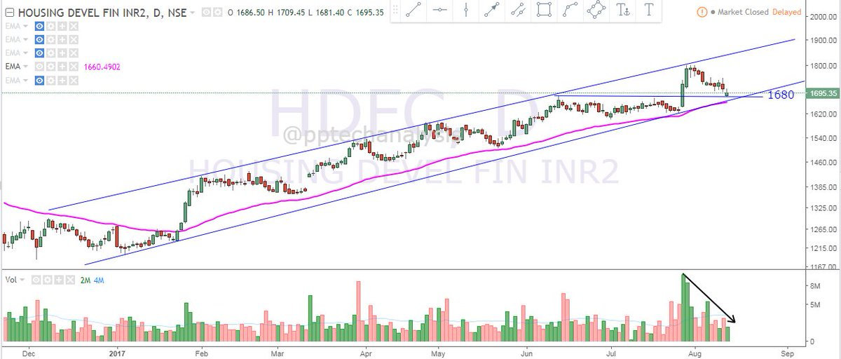 #HDF Bank Retesting breakout zone. Good trading opportunity to go long. CMP 1695 <br>http://pic.twitter.com/ovmn0DEgqp