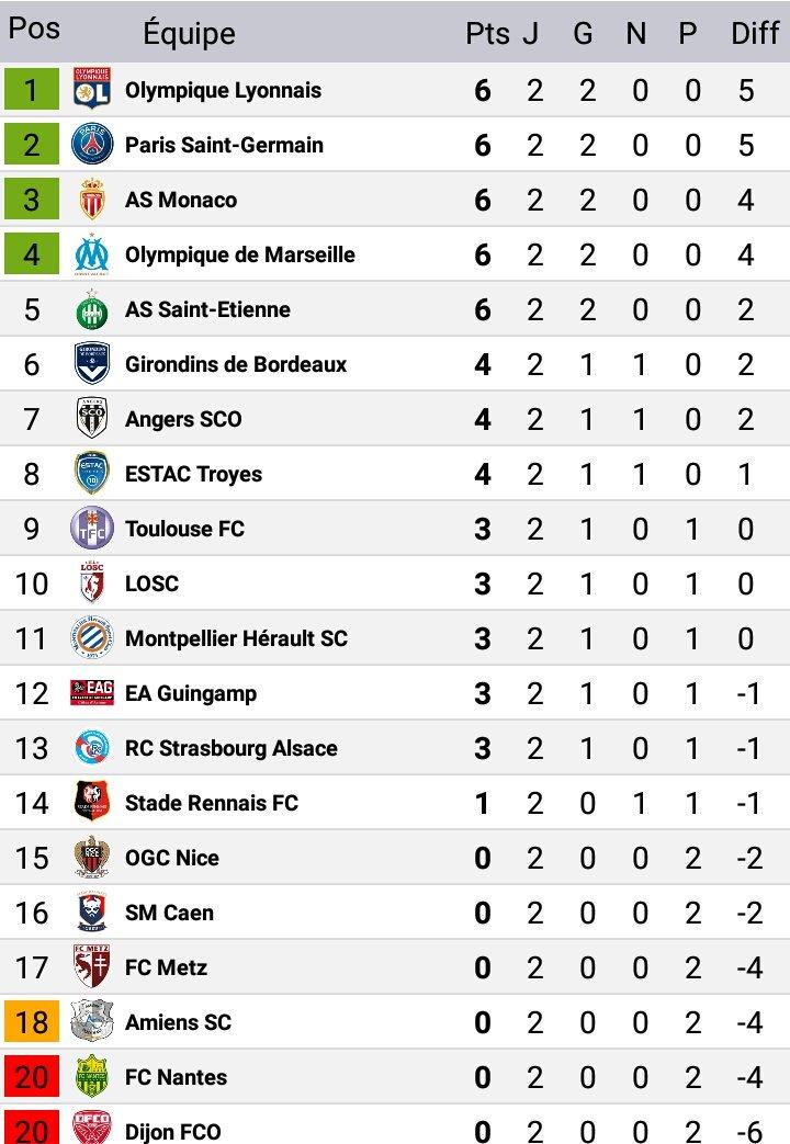 À l'issue de la J2, l'OL reste leader à la meilleure attaque. 5 équipes à 6 points. Prochain match face à Bordeaux, 6e #SRFCOL #OLFCGBpic.twitter.com/nNz7TEBJer
