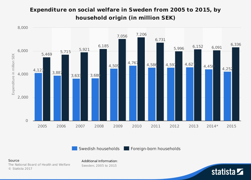 Inget nytt under solen: • Sweden: expenditure on social welfare by household origin 2015 | Statistic   https://www. statista.com/statistics/530 884/sweden-expenditure-on-social-welfare-by-household-origin/ &nbsp; …  #svpol #migpol<br>http://pic.twitter.com/4VUcoJlAfj