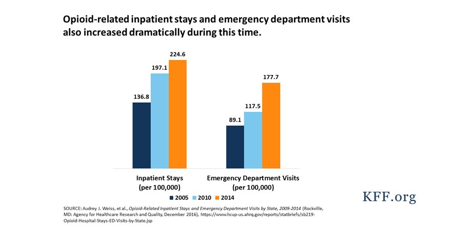 adverse trends in the emergency department Older adults use emergency departments (eds) more than any other age group and are more prone to subsequent adverse events this article reviews the literature on ed use by older adults within the context of evaluating their need for emergency care and the extent to which access to primary and supportive care services affect use.