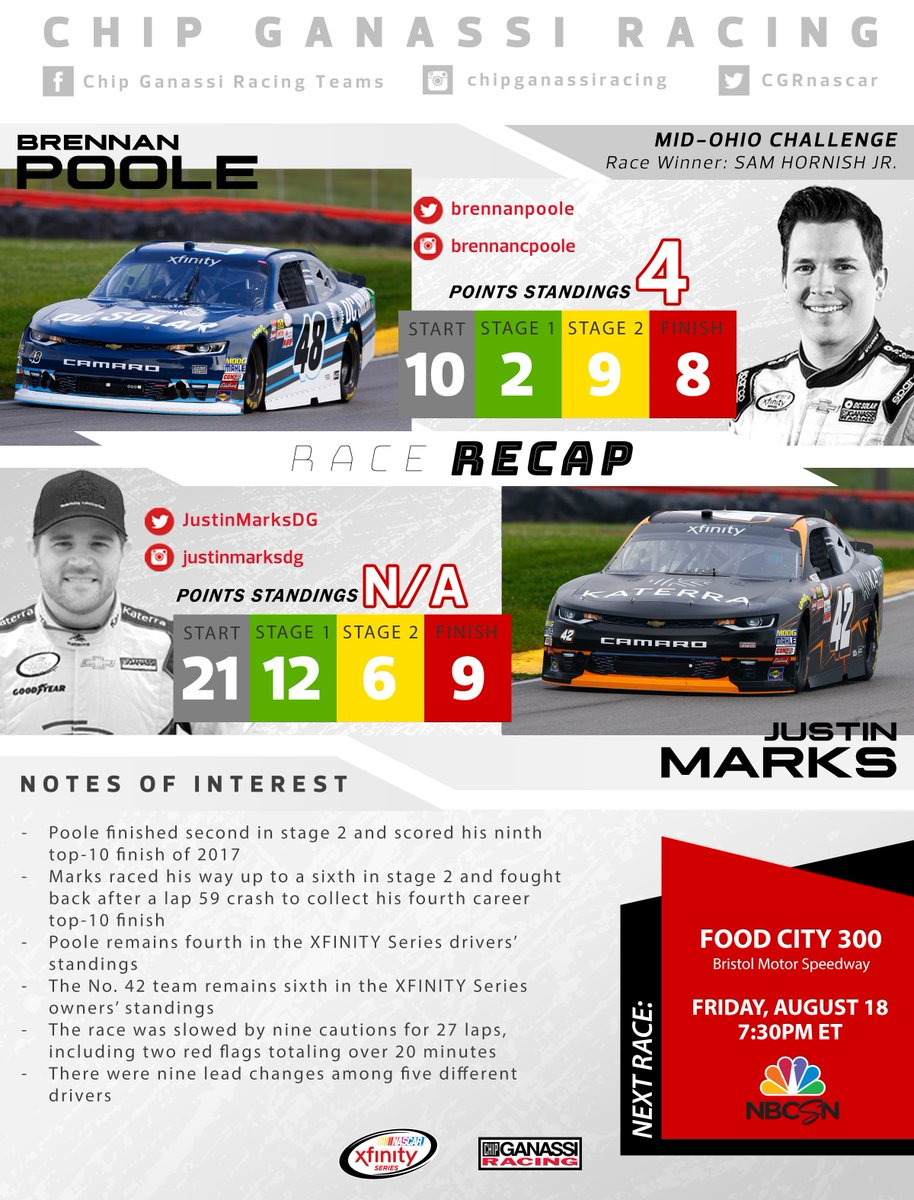 Two top-10 finishes for @brennanpoole and @JustinMarksDG in yesterday&#39;s #MOChallenge @Mid_Ohio! #TeamGanassi<br>http://pic.twitter.com/3x59x9oU4A
