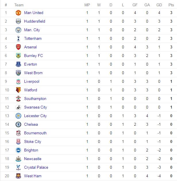 Barclays premier league results and table /18