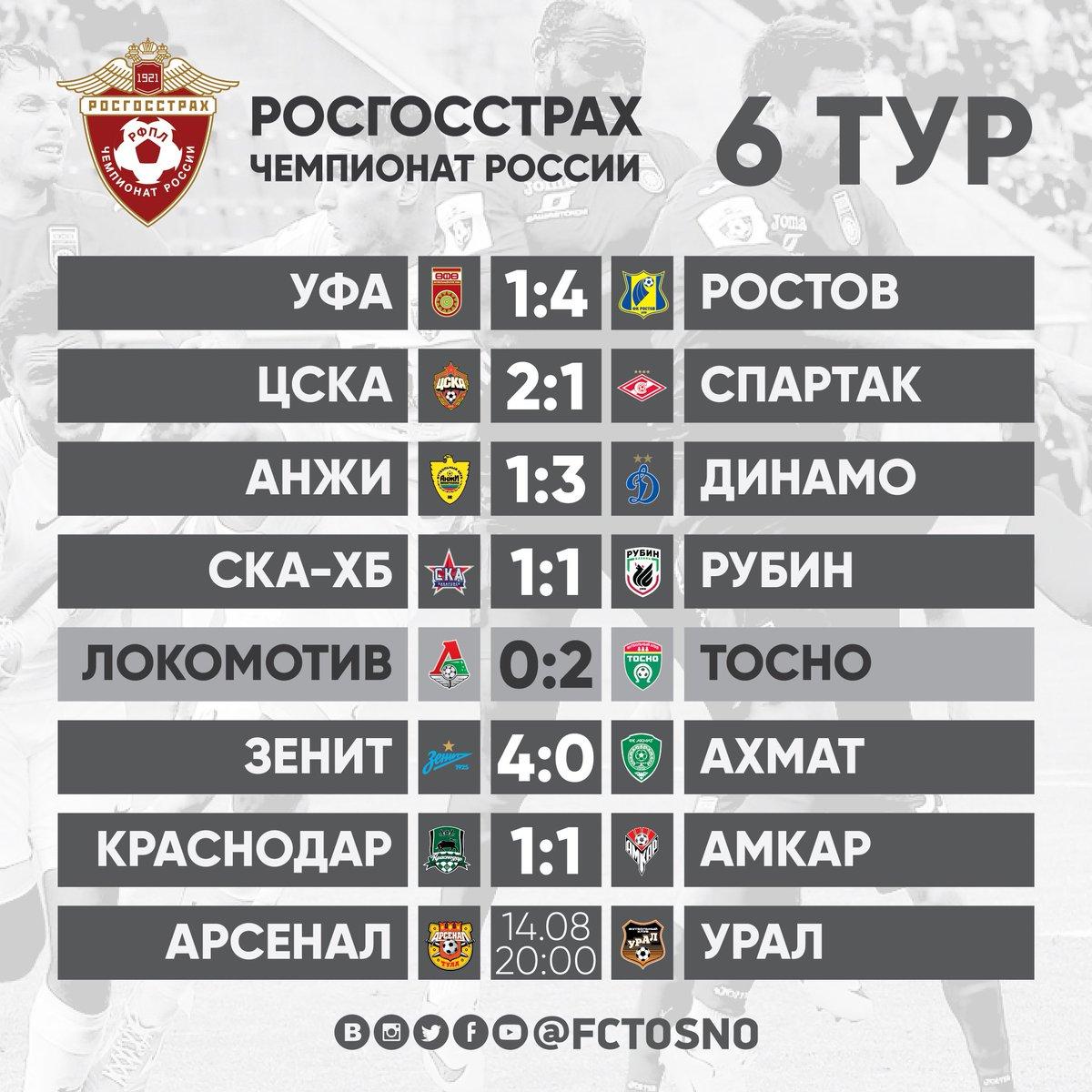 турнирная таблица 2015 хоккей чм