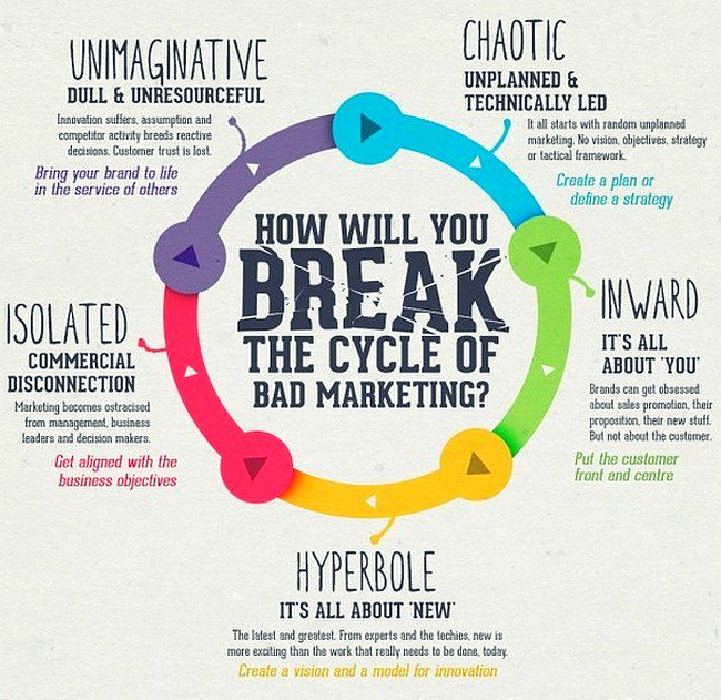 The 5 Biggest Marketing Sins: Break The Cycle of a Bad #Marketing [Infographic] #DigitalMarketing #GrowthHacking #Abhiseo <br>http://pic.twitter.com/tHaGn22KFc