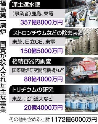 福島第一 廃炉に税金1000億円超 7月まで本紙集計 tokyo-np.co.jp/s/articl…