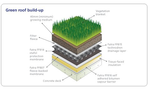 GREEN ROOFING SYSTEMS. Just one of the many roofing systems we offer:  http:// buff.ly/2tKRTLs  &nbsp;   #roofing #waterproofing #singleply #greenroof<br>http://pic.twitter.com/X6P4xHeOMC