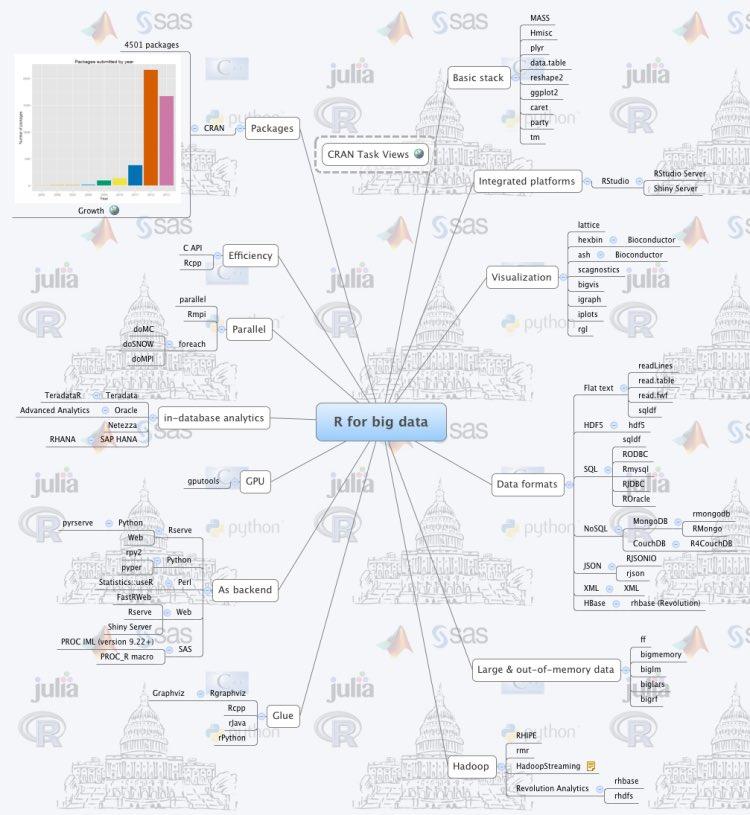 R for #BigData in One Picture:  http:// bit.ly/2mDWmA2  &nbsp;   #abdsc #Rstats #DataScience #MachineLearning #DataViz #Statistics @KirkDBorne<br>http://pic.twitter.com/5JCfx7K7ls