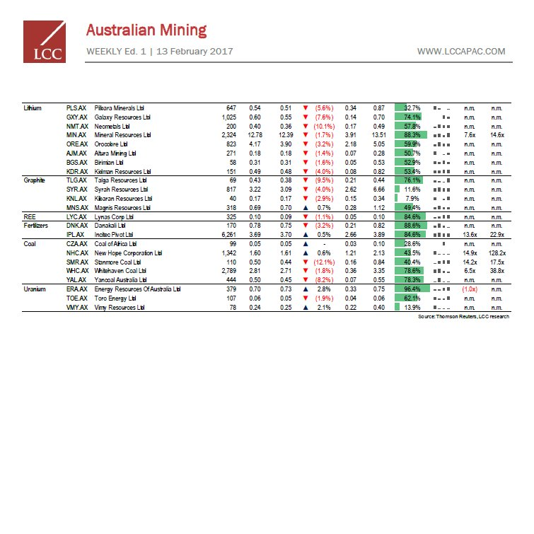 Mining Weekly ed.27 #lccapac #resources #miningservices #lccsectorreport  http:// lccapac.com/mining-weekly- ed-27/ &nbsp; … <br>http://pic.twitter.com/stwwEfWJt1