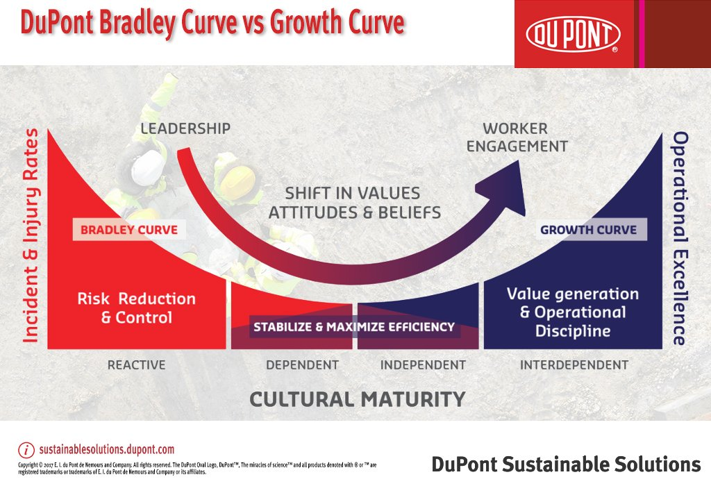 How is the #DuPont #Bradley Curve™ used to benchmark the journey towards world-class #safety performance?  http:// bit.ly/2vEGsIR    pic.twitter.com/a9sXFggcUQ