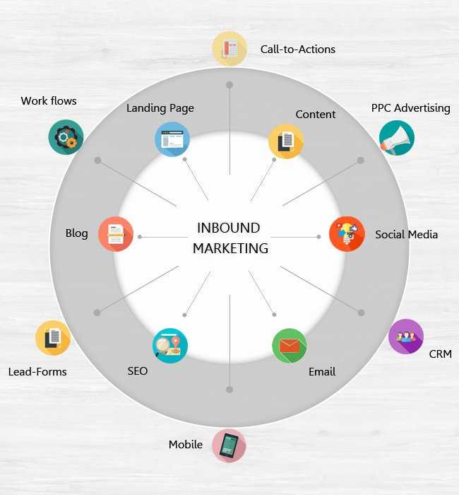 What Is #InboundMarketing? [Infographic] #GrowthHacking #Marketing #StartUps #LeadGeneration #ContentMarketing #DigitalMarketing<br>http://pic.twitter.com/iEiHMnZ3an