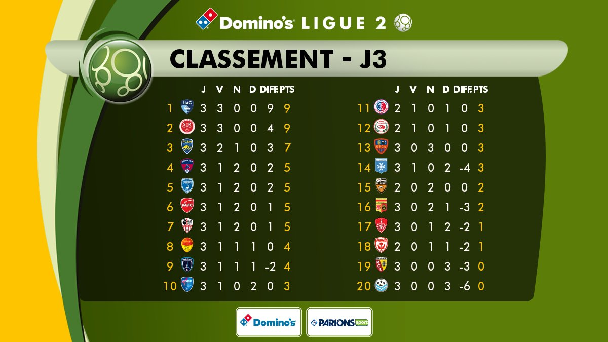 #DominosLigue2 #FCSMRCL #RCLens 3ème journée : Lens 19ème (0 point / 9) ! La saison va être longue...pic.twitter.com/az03bKe4e2