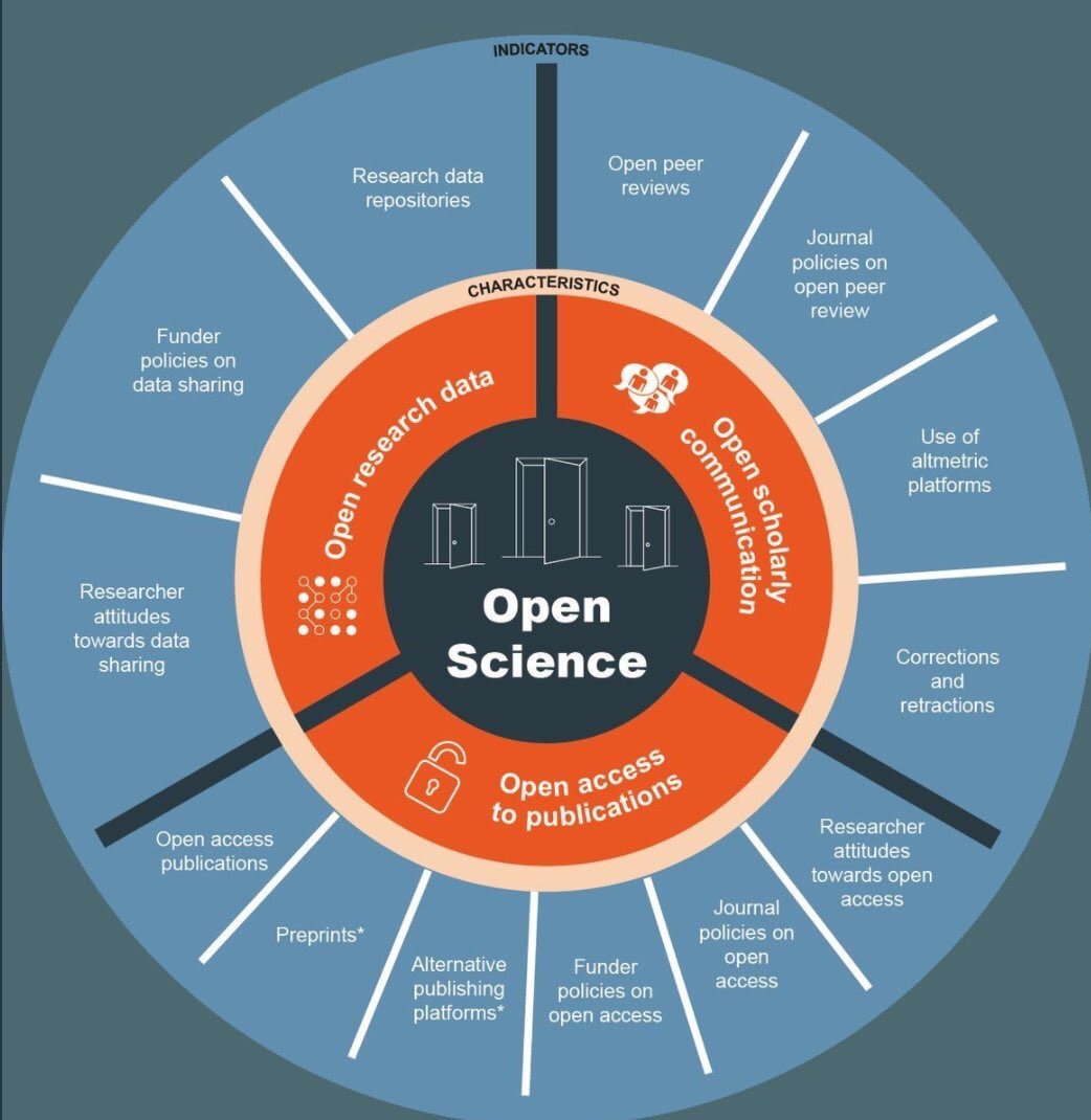 Here&#39;s what #OpenScience is: #BigData #DataScience #AI #SMM #makeyourownlane #Defstar5 #IoT #MachineLearning #CX #UX #RT #Blockchain<br>http://pic.twitter.com/ShrXVXJMQt