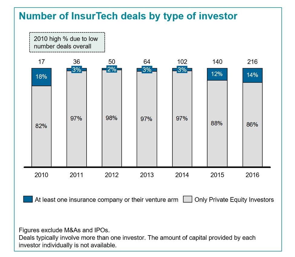 Who's paying for the #insurtech investment boom?  http:// ow.ly/8e9M30enUJT  &nbsp;   #fintech #insurance #CVC #VC #PE<br>http://pic.twitter.com/cP39PfABrO
