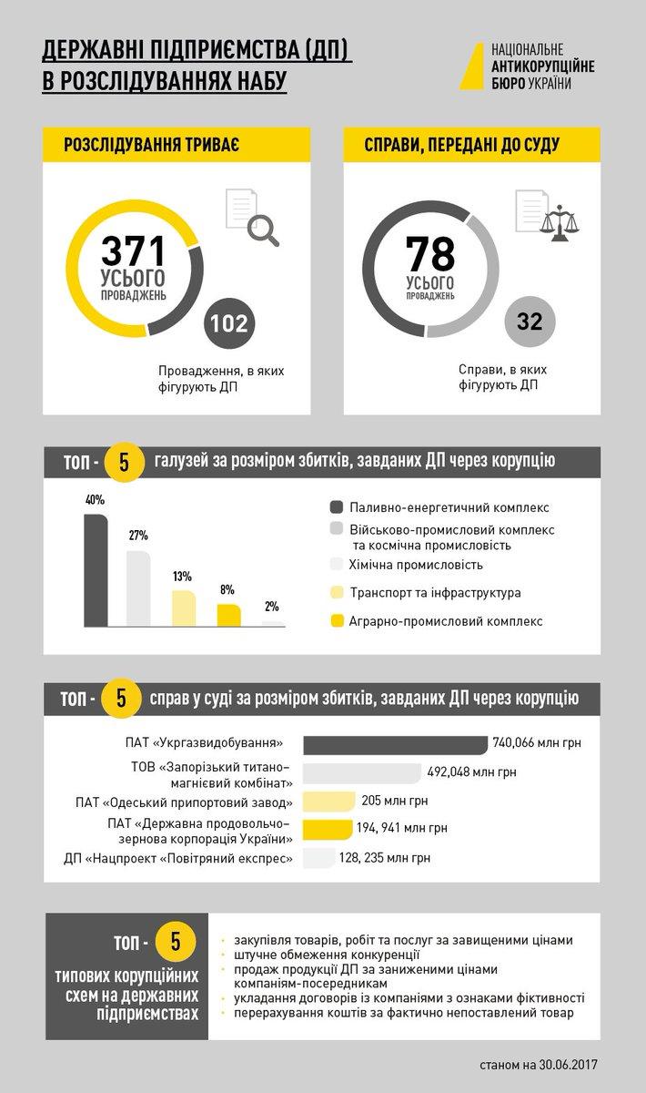 НАБУ розслідує понад 100 кримінальних проваджень щодо корупції на держпідприємствах #інфографіка