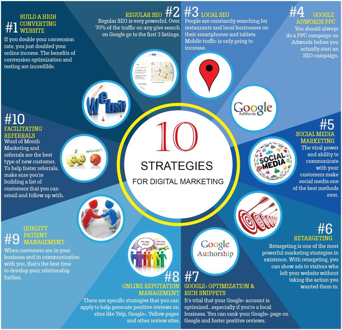 10 Strategies For Digital Marketing #DigitalMarketing #SEO #SEM #SMO #businessgrowth #strategy #GrowthHacking<br>http://pic.twitter.com/pFHa5ftqes