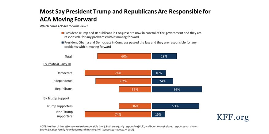 60% of the public say Trump/GOP are now responsible for #ACA problems, but most Republicans say Obama/Democrats are https://t.co/G6m8BlbUIx https://t.co/t3AYO7i9CT