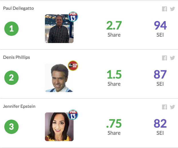Here are the local #TVNews #socialmedia leaders in #Tampa over the last 7 days: 1) @PaulFox13  2) @DenisPhillips28  3) @jenepsteinfox13<br>http://pic.twitter.com/vQnPixuJAa