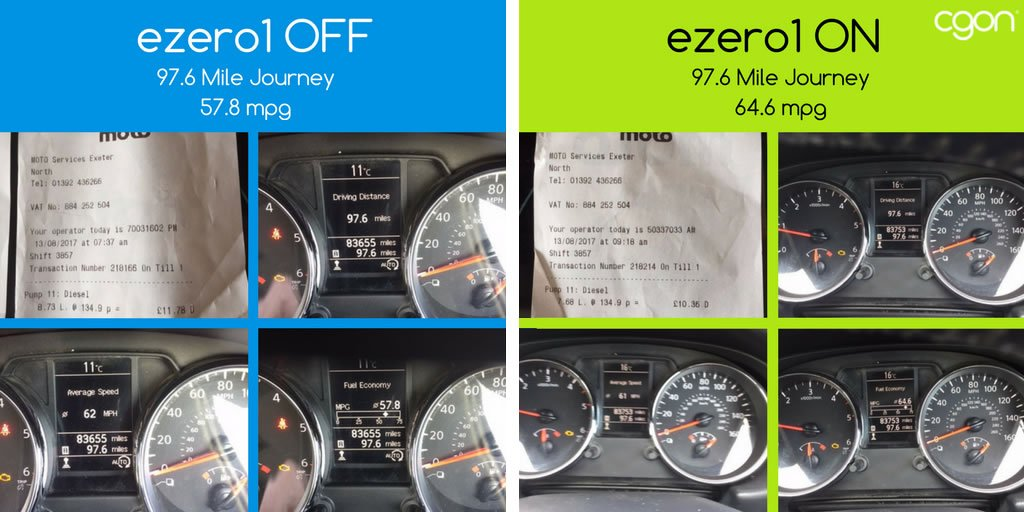 More results: 2 identical trips in the Qashqai on the v quiet M5, ave speed of 61mph. 12% saving on #diesel as well as 90% on PN #emissions<br>http://pic.twitter.com/y4tx3DKUow