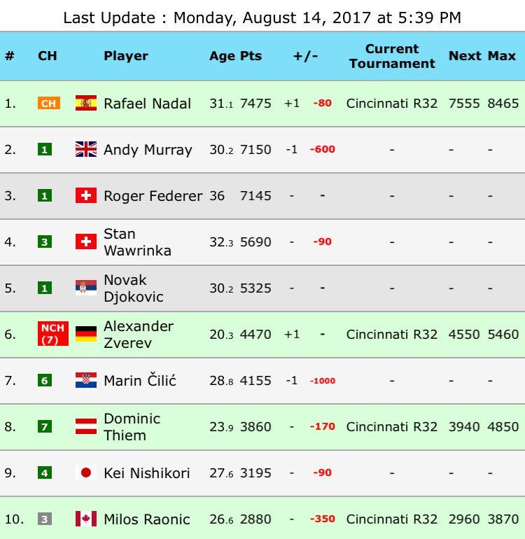 On #ATP live ranking #Nadal is already the new World No.1 and no-one could advance him until #USOpen<br>http://pic.twitter.com/IMTfNmRAhA