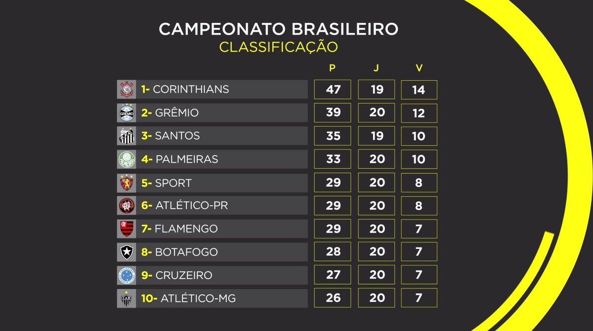 Primeira Tabela Campeonato Brasileiro Jogar Corinthians Segue Lider Santos Joga Encostar Esporte Interativo Scoopnest