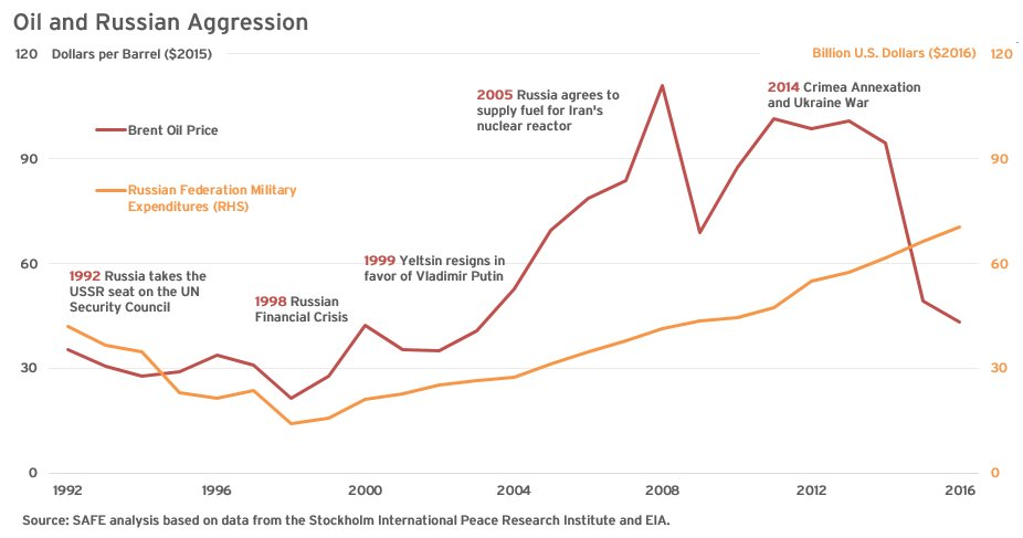 #Oil plays a big role in fueling the #Kremlin&#39;s confrontational military and defense policies  http:// energyfuse.org/four-charts-hi ghlighting-global-oil-supply-risks/ &nbsp; …  #SAFEenergyfacts<br>http://pic.twitter.com/fG8r2oMnWV