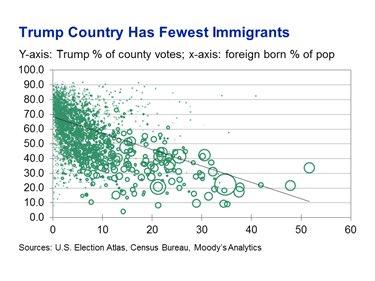 Deep Trump country already has very few immigrants, they don't need a wall https://t.co/687lI6SCAI https://t.co/TrerGKDQhA