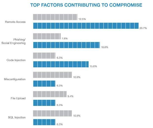 What are the top factors contributing to #Security #Compromise? #infosec #CyberSecurity #phishing #sql #vulnerability #CyberAware<br>http://pic.twitter.com/COiS9mKsE1