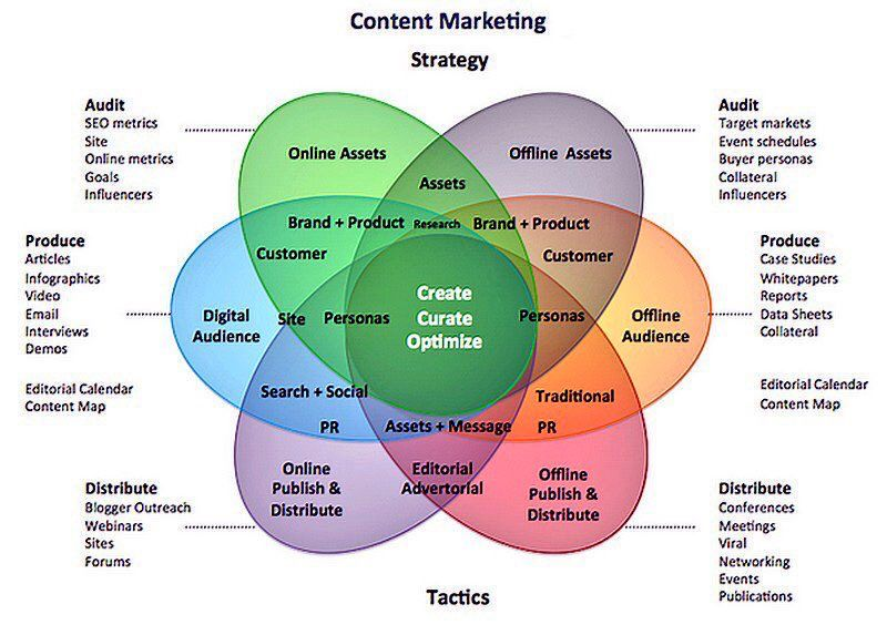 RT @Fisher85M: The #Content #Marketing Strategy  #ContentMarketing #SEO #GrowthHacking@ipfconline1 @evankirstel<br>http://pic.twitter.com/FtY35iF5Im